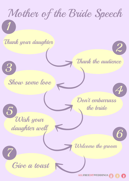 Mother of the Bride Speech: How to Write a Wedding Speech ...