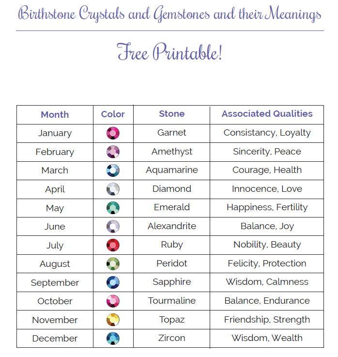 monthly birthstone printable guide allfreejewelrymakingcom