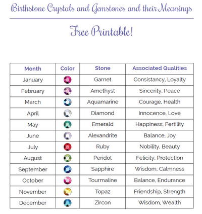 birthstone chart printable Monthly Birthstone Printable Guide | AllFreeJewelryMaking.com