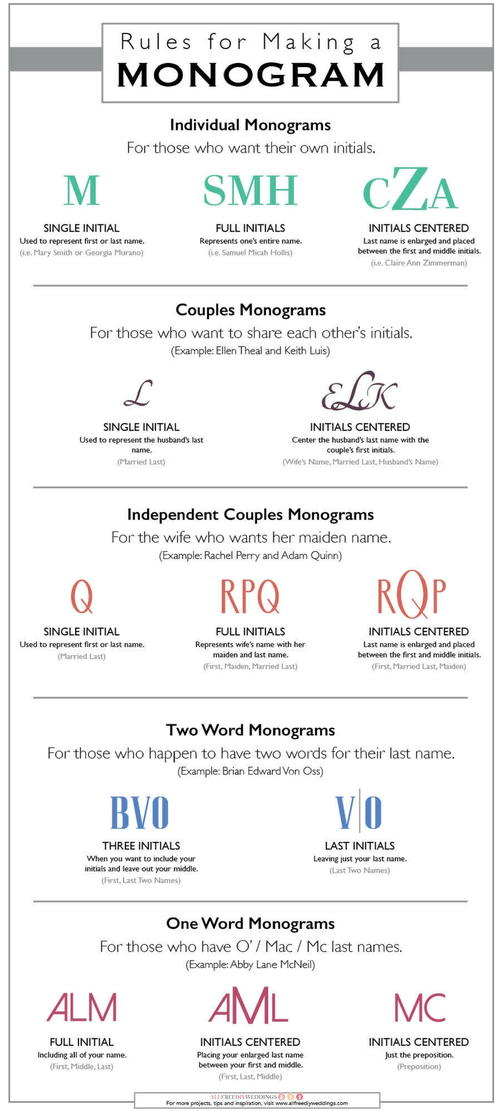 Rules for Making a Monogram