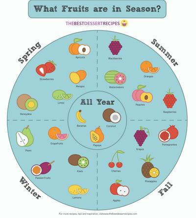 Your seasonal fruit chart thebestdessertrecipes com
