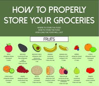 How to Store Your Groceries [Infographic]