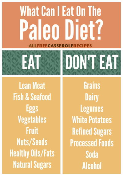 What Can I Eat on the Paleo Diet?
