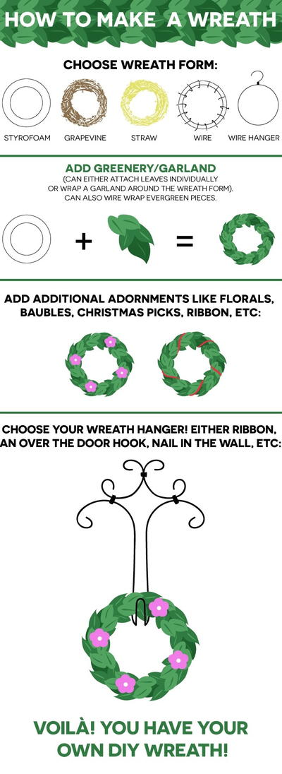 177 diy wreath ideas make wreaths for all occasions favecrafts how to make a wreath infographic solutioingenieria Choice Image