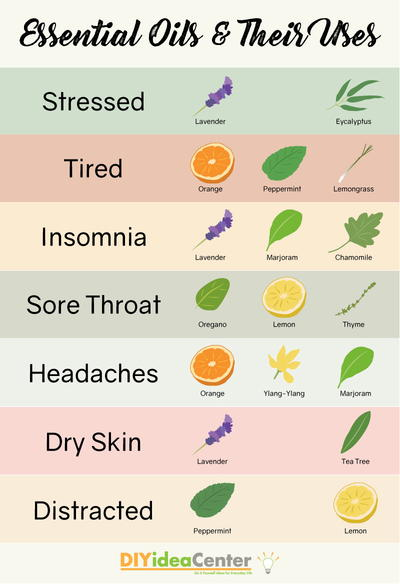 Essential Oils and Uses for Essential Oils