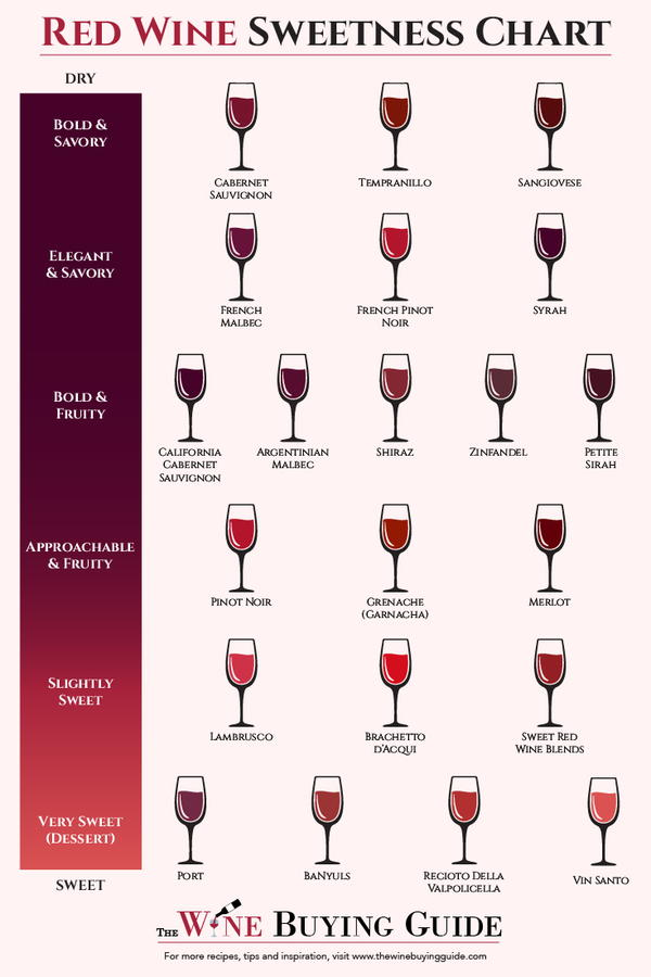 what are the names of red wines